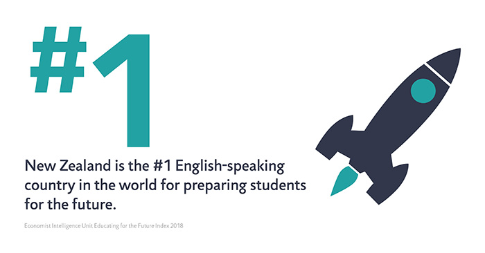 An infographic about New Zealand being the number one English-speaking country in the world for preparing students for the future.